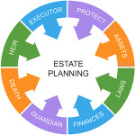 The Importance of Creating a Digital Estate Plan