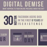 Preparing Digital Assets for Your Eventual Death